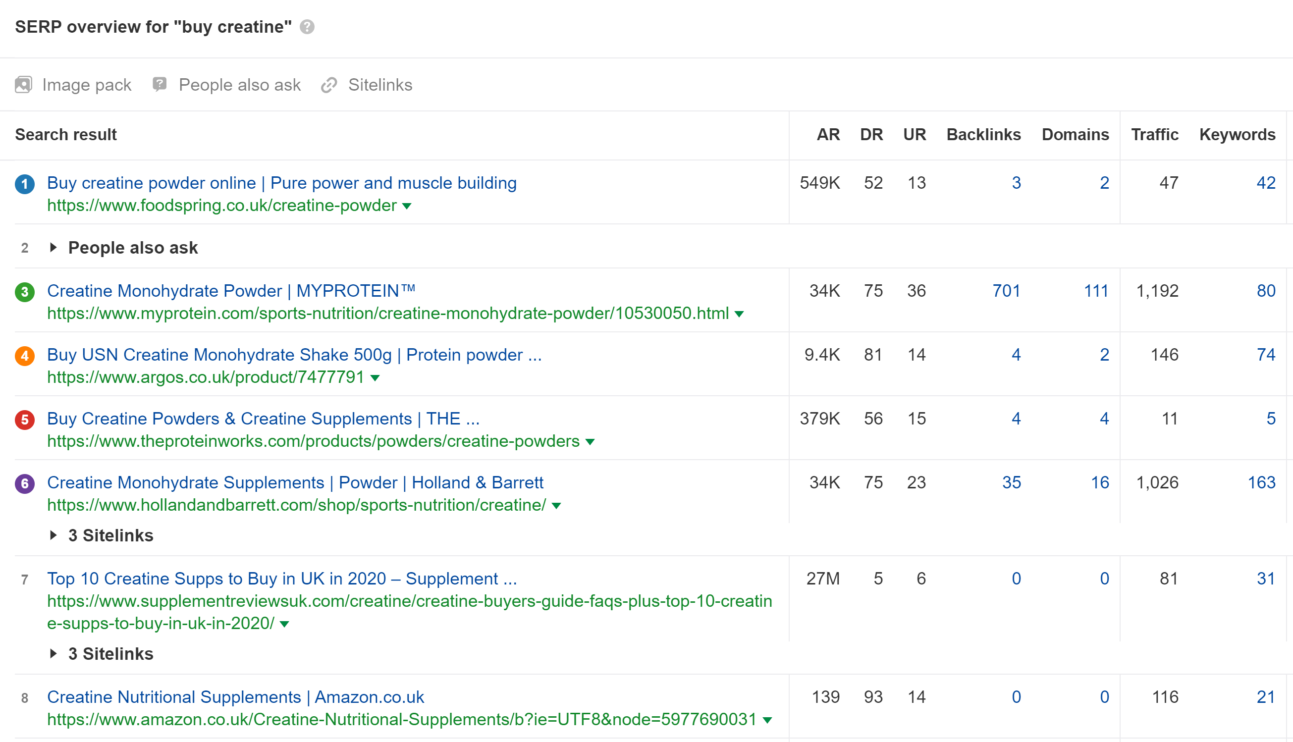 SERP overview example