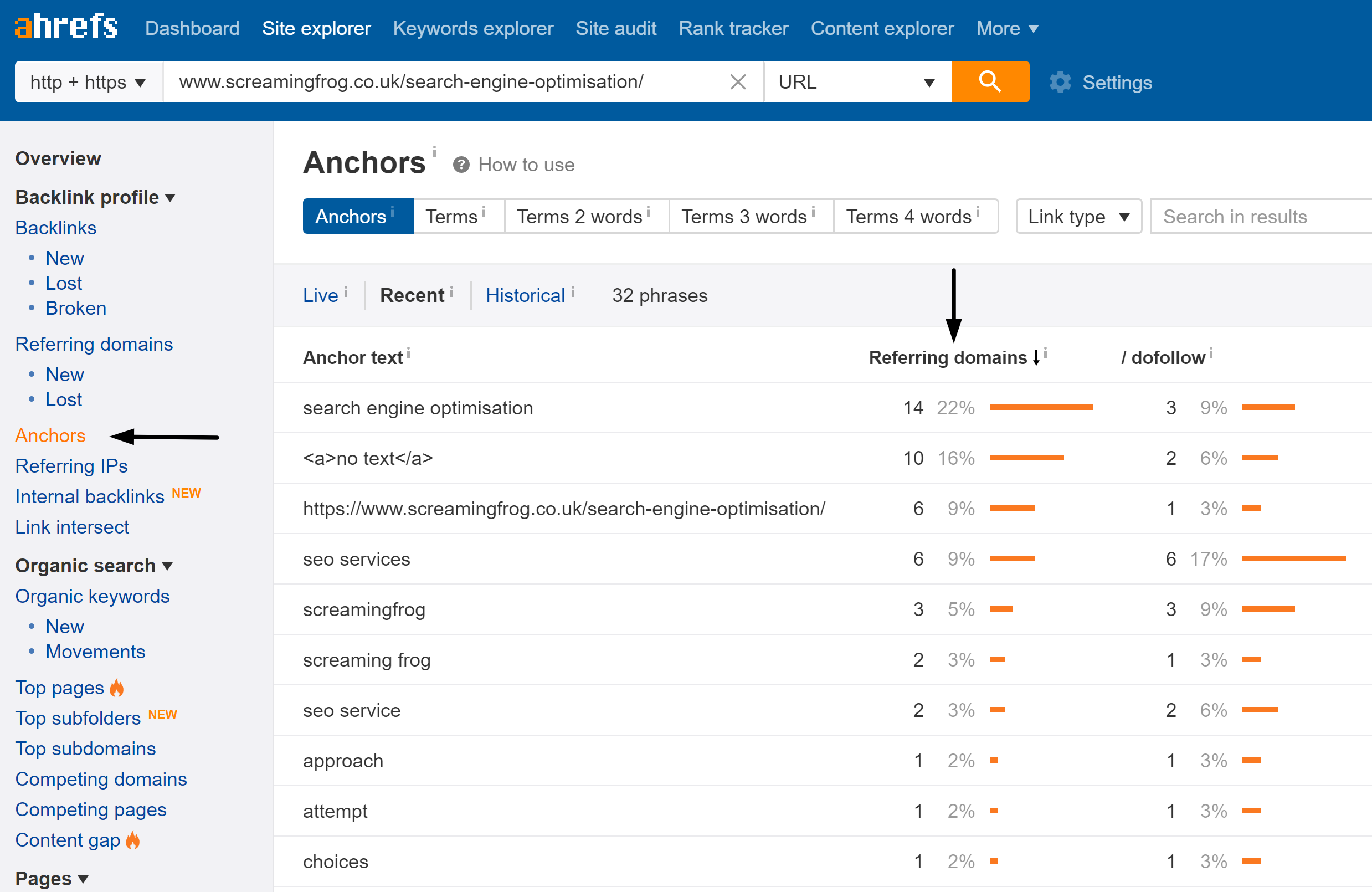 ahrefs anchor text report example